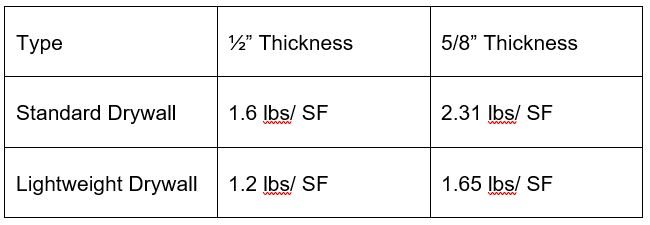 Comparison of lightweight drywall to standard weight